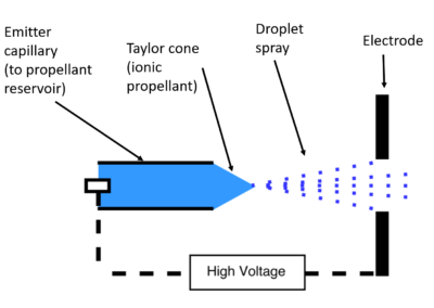 Basic electrospray emitter diagram