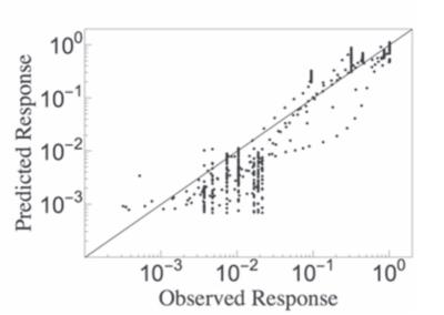 Data-Driven Predictive Modeling